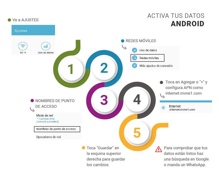 1 Ve a ajustes. 2. Selecciona Redes móviles. 3 Clic en nombres de punto de Acceso. 4 Toca Agregar o '+' y configura APN como 'internet.mvne1.com'. 5 Toca 'guardar' en la esquina superior derecha para guardar los cambios